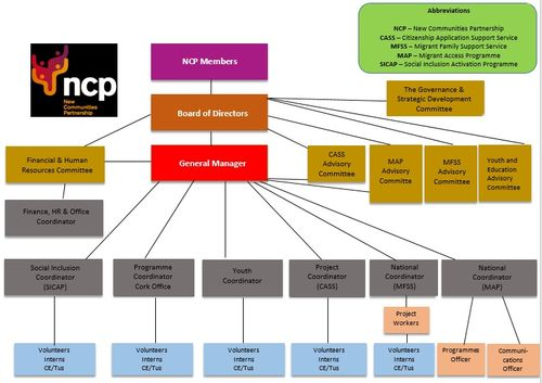 NCP Organisational chart